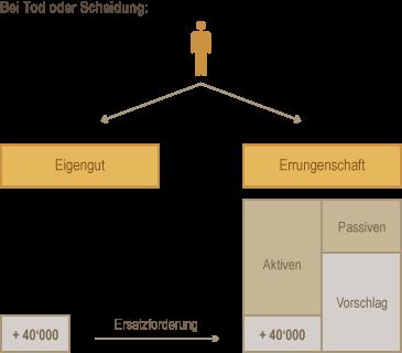 Die Vorschlagsberechnung